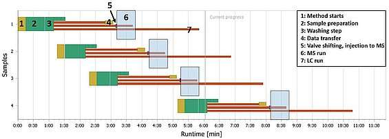 Grafik der Multiplexing Time Schedule in CHRONOS